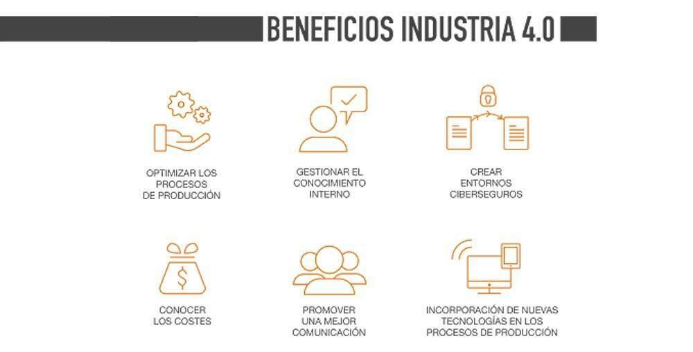automatizacion de industria4.0